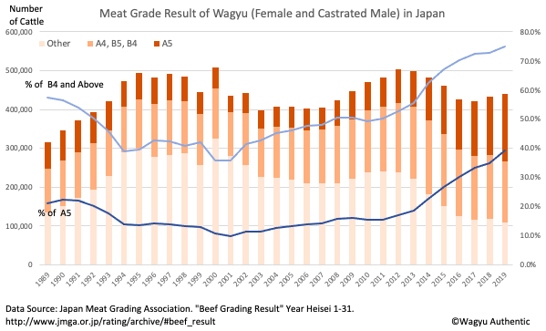Trend of Wagyu Meat Grade